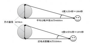 月・地球の距離と、見かけ上の角度